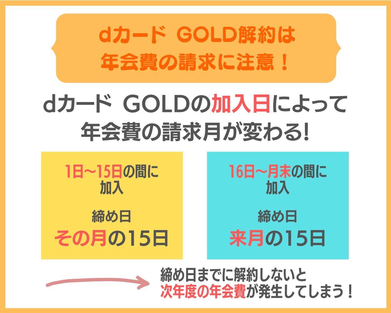 dカード GOLDの解約は日付によって年会費の請求に気をつけよう!違約金はなし!