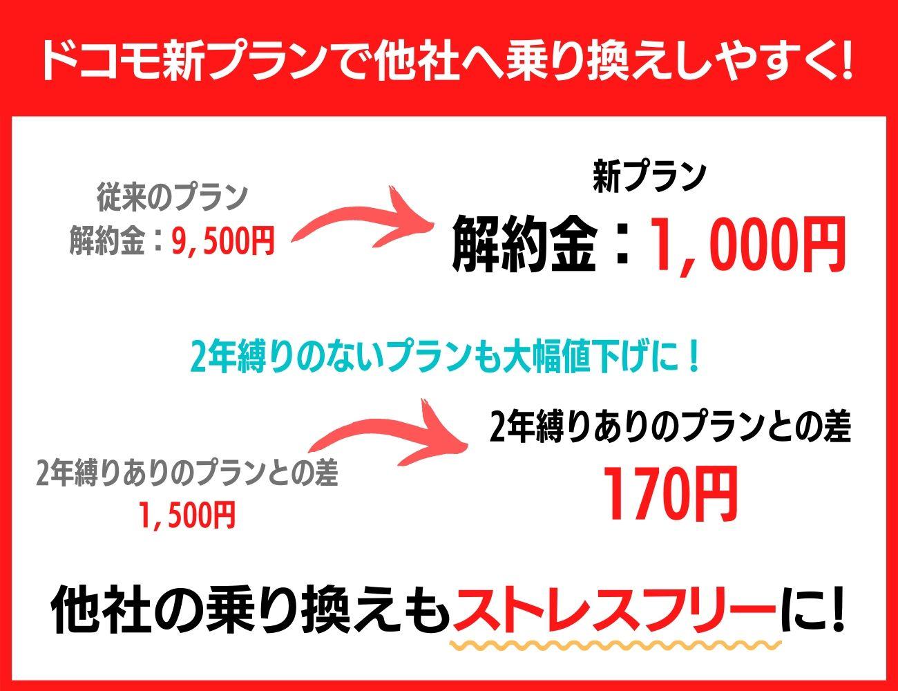 ドコモ新プランから解約金、違約金が最大1,000円に!