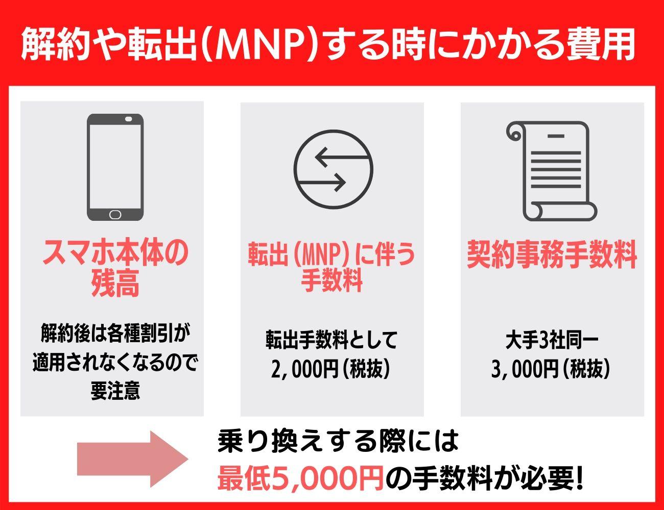 ドコモを解約や転出(MNP)する場合にかかる費用