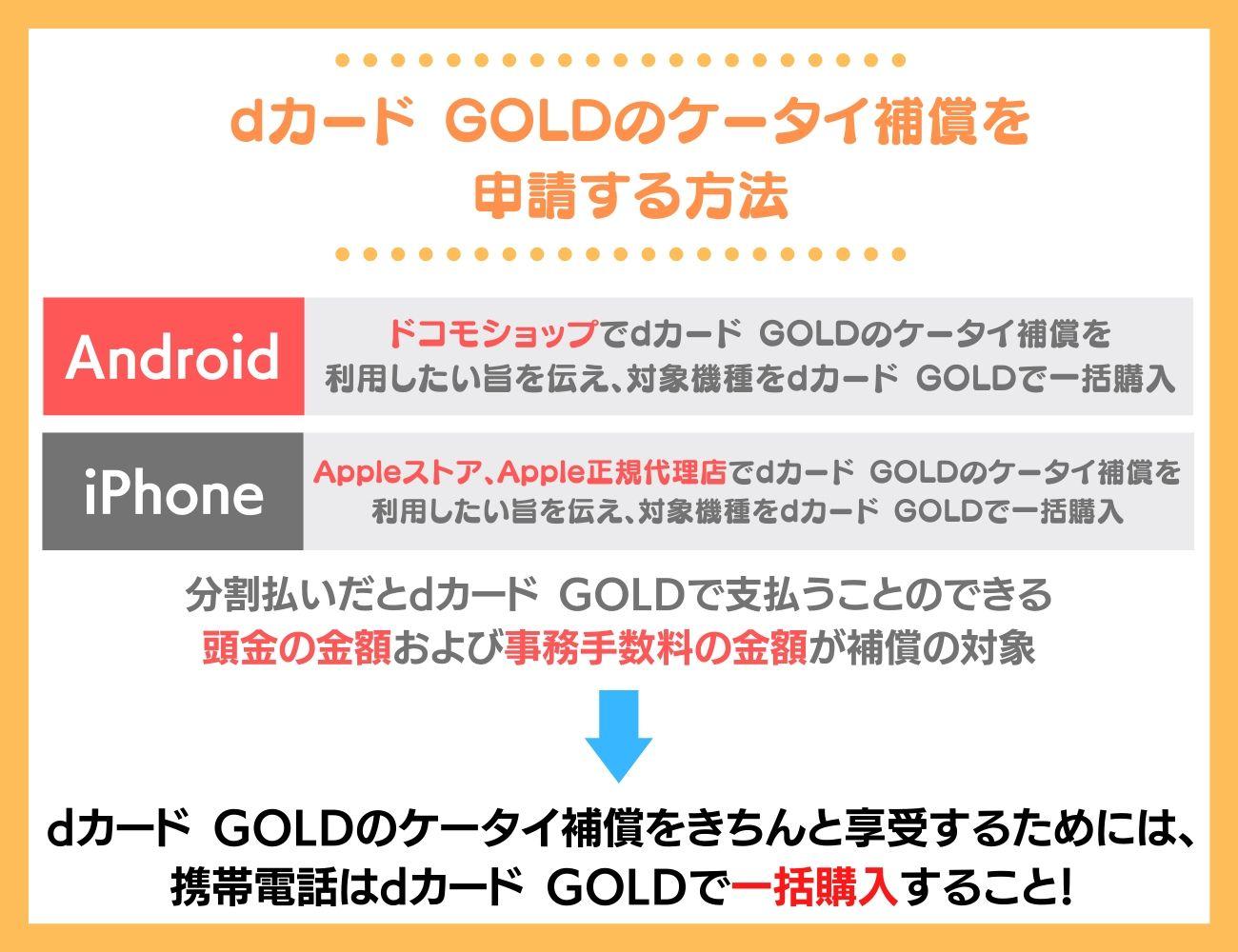 dカード GOLDのケータイ補償を申請する方法