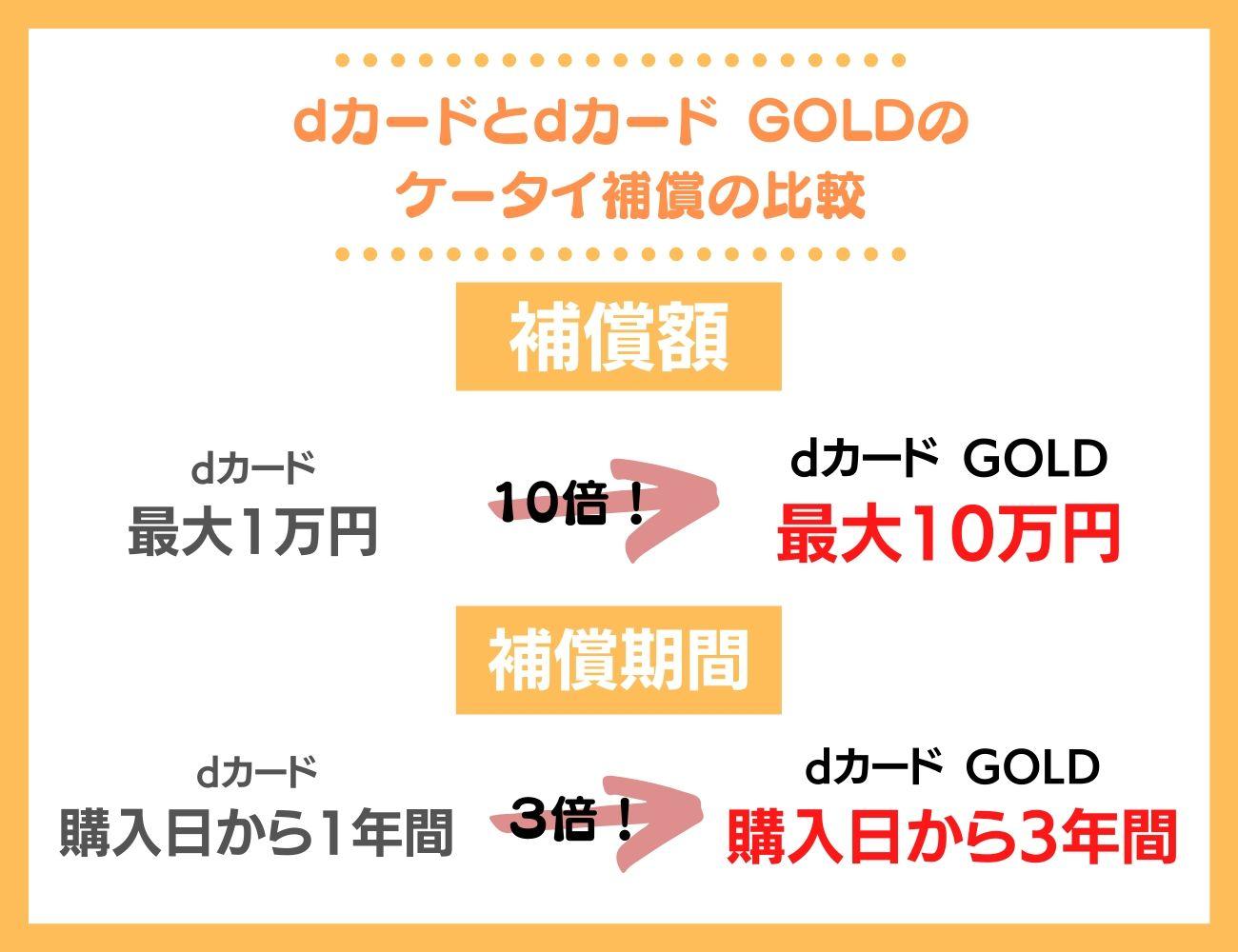 dカード GOLDとdカードのケータイ補償の違い