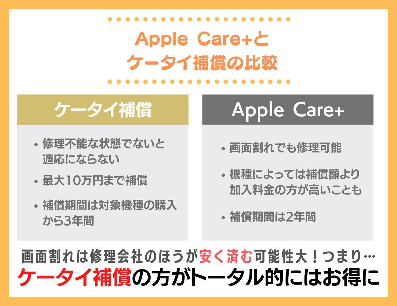 iPhone保持者必見!Apple Careとケータイ補償を比較
