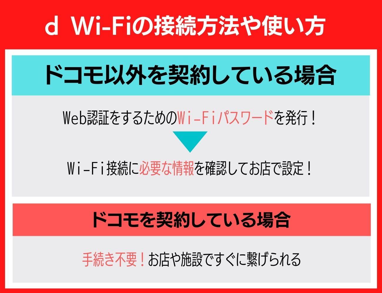 d Wi-Fiの接続方法・使い方