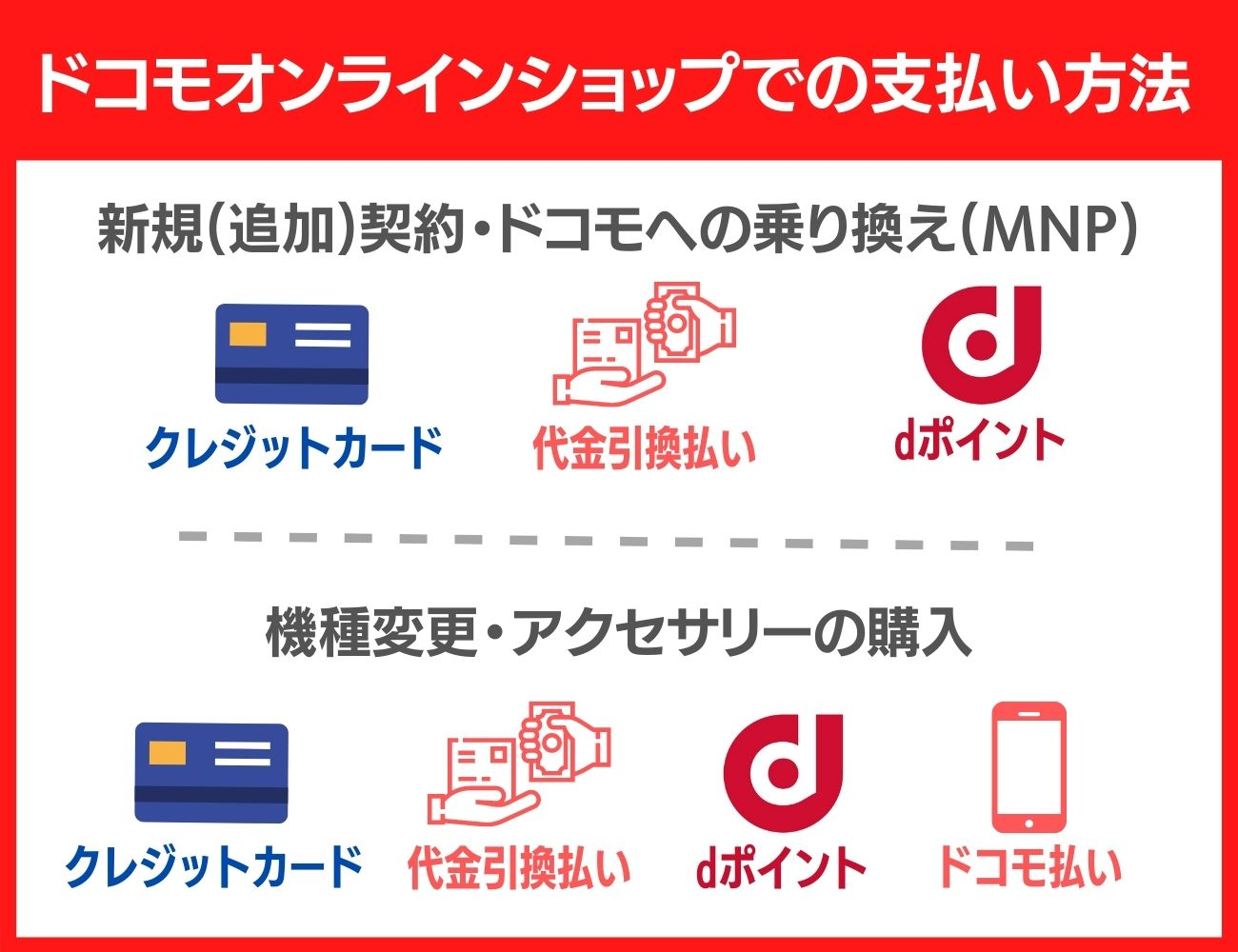 ドコモオンラインショップで使える支払い方法