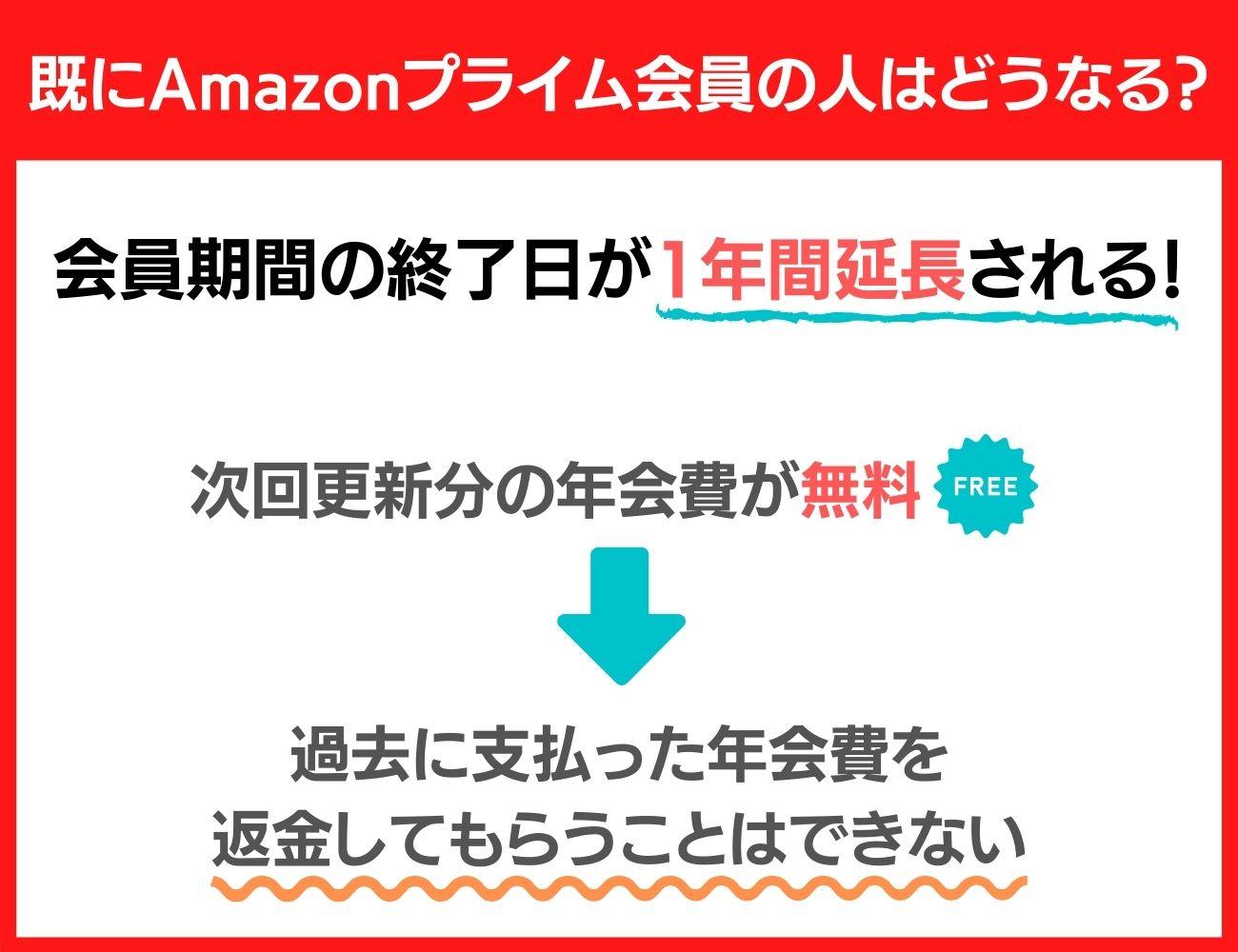 Amazonプライムの既存会員は1年間無料で延長に!