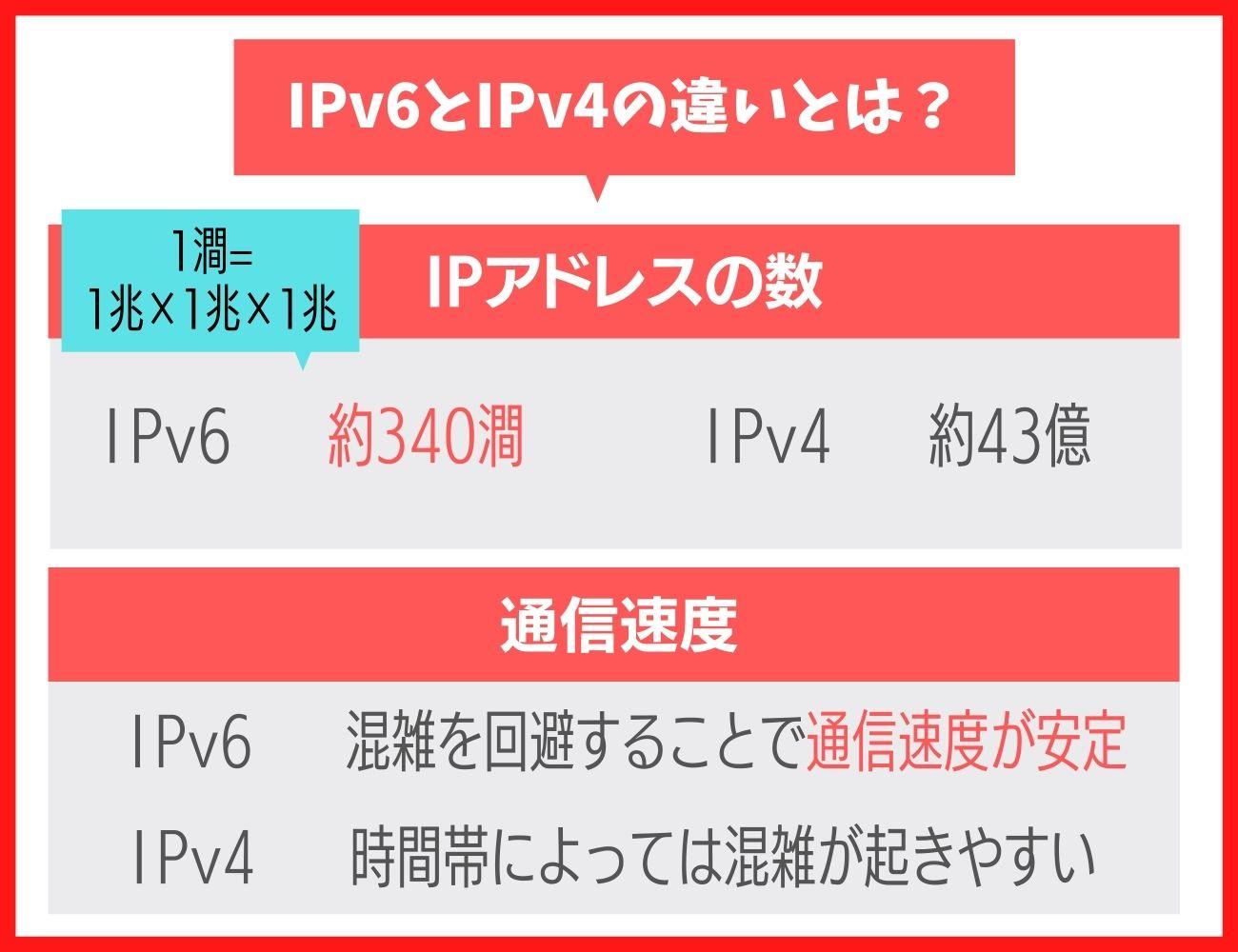 そもそもドコモ光のIPv6とIPv4の違いとは?