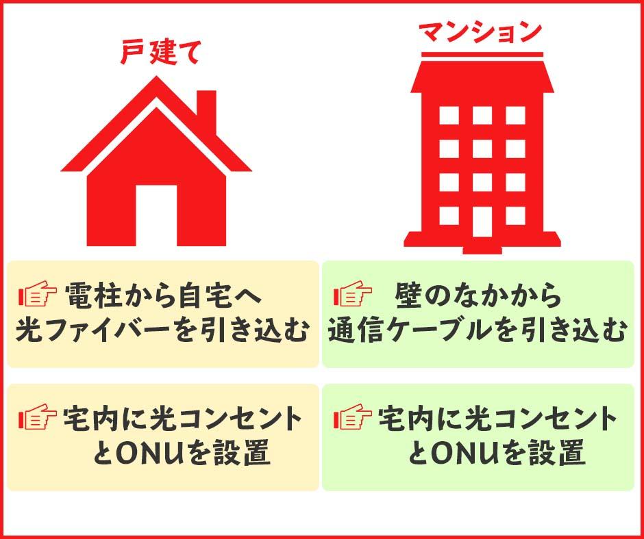 工事の内容は戸建てとマンションのどちらに引っ越すかで違う
