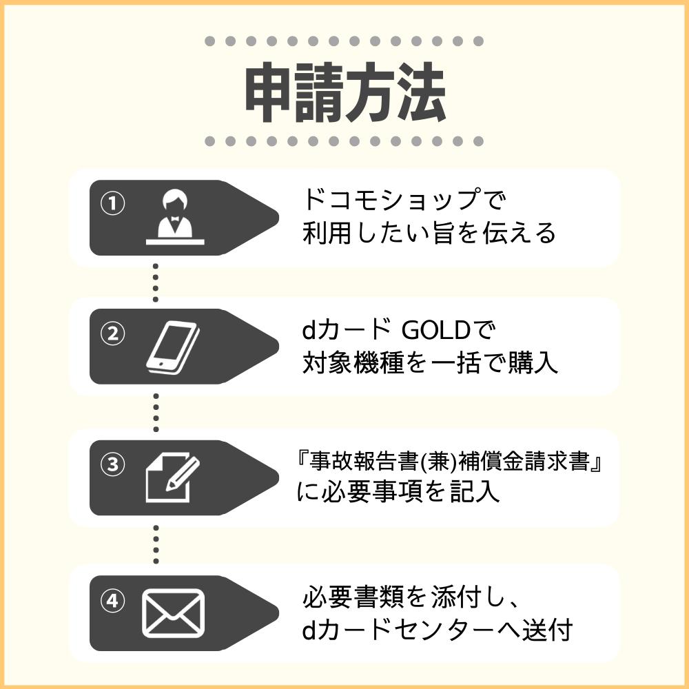 dカード GOLDのケータイ補償を申請するまでの流れ