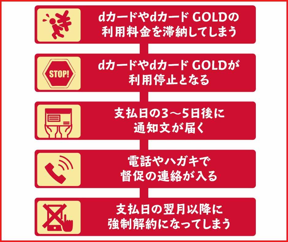 dカード・dカード GOLDが強制解約に至るまでの流れ