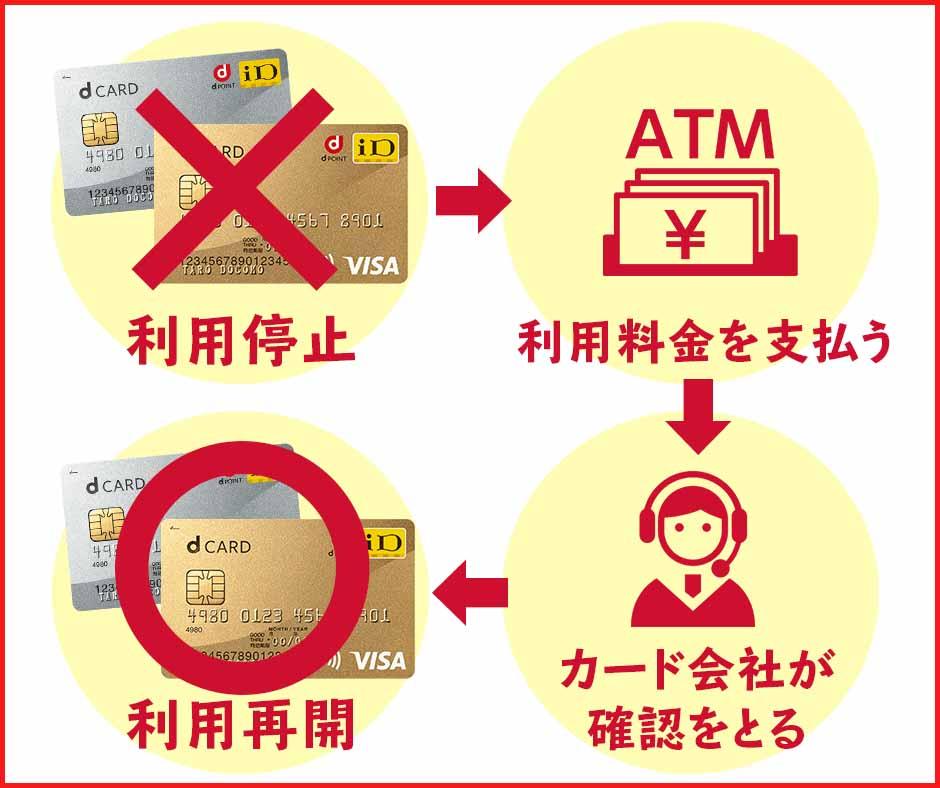 dカードやdカード GOLDの利用再開は支払いの確認が取れた後