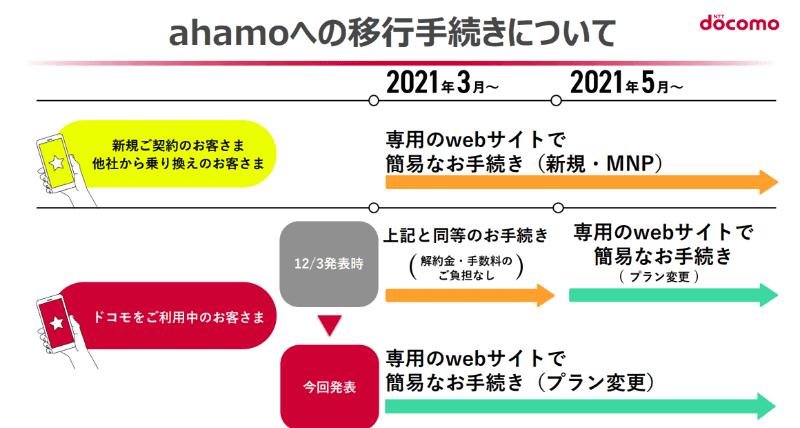 ahamoへの移行手続きの流れの表