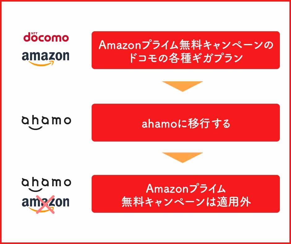 ドコモの対象プランからahamoへ移行したら適用中のAmazonプライムはどうなる?