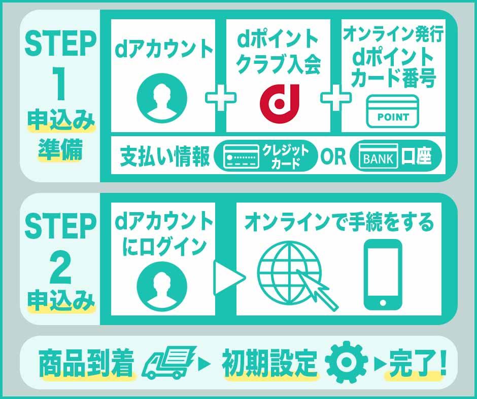 いつからスタート?ドコモからahamoに移行・乗り換えする方法|ドコモユーザーは必見!