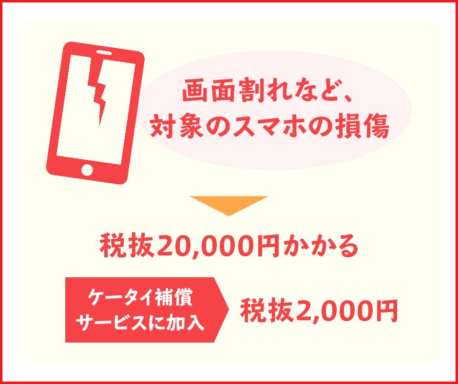 画面割れなど、スマホの損傷があると20,000円の故障時使用料が発生する