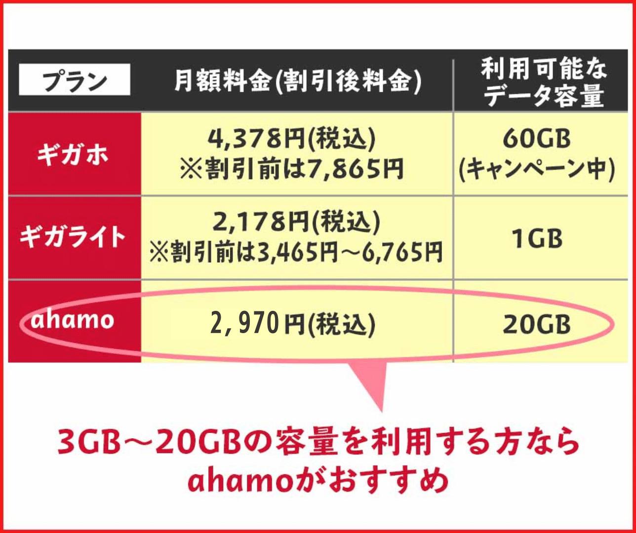 ドコモの新料金プランとahamoの料金プランを比較