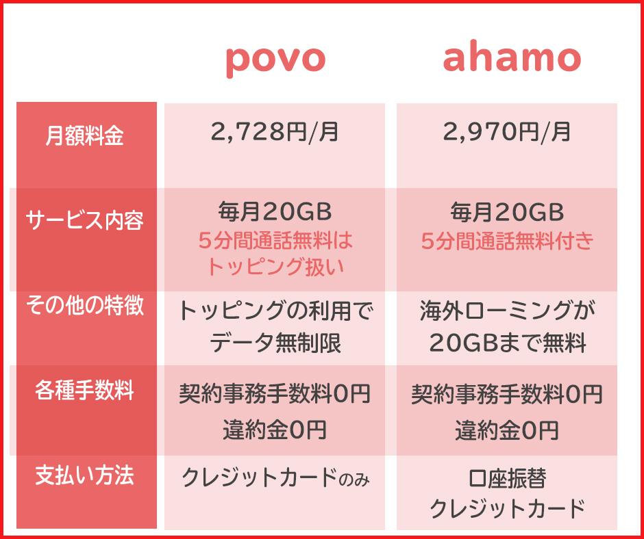 ドコモのahamoとpovoの料金プランを比較|どっちがお得?