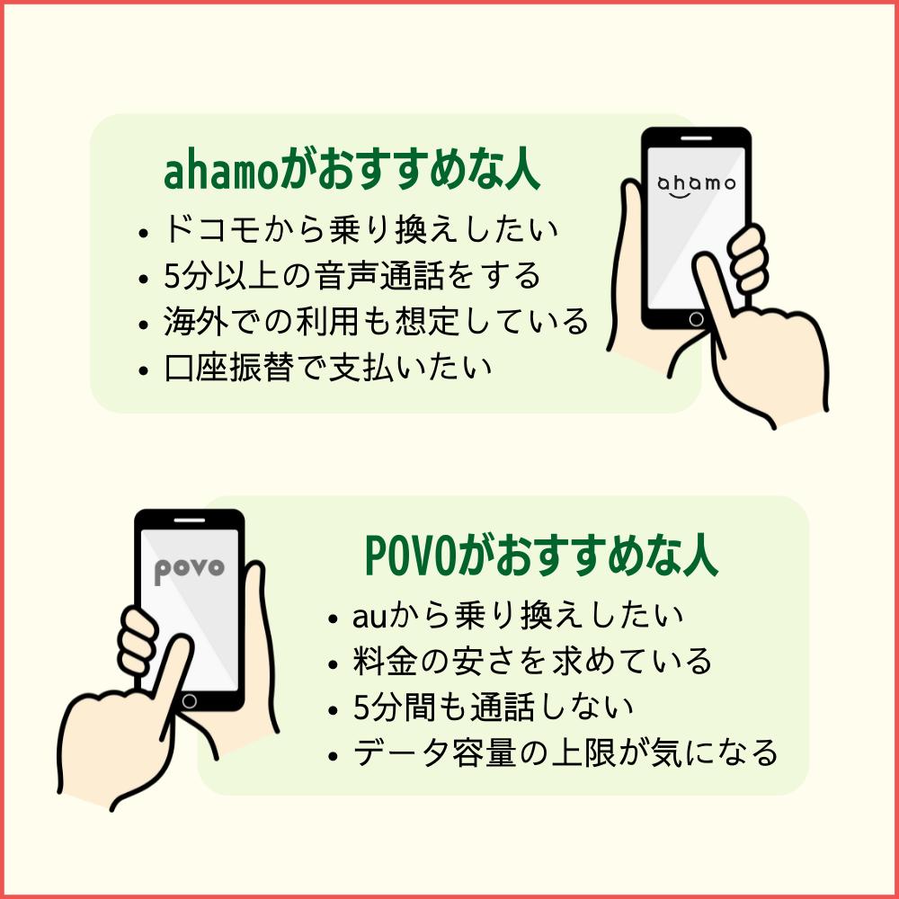ahamoとpovoを比較 どちらを選ぶべき?