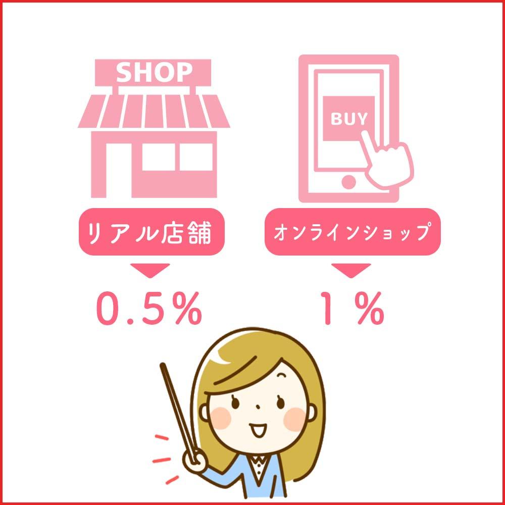 電話料金合算払いで支払う場合の還元率は0.5%〜1%
