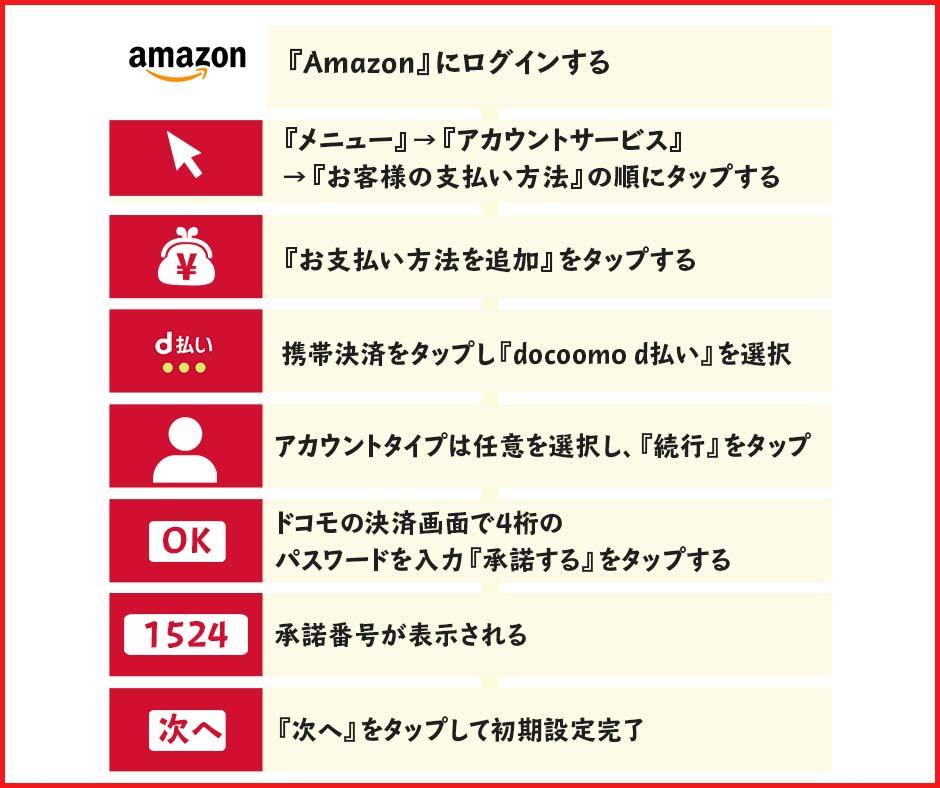 Amazonでd払いを利用する方法・手順