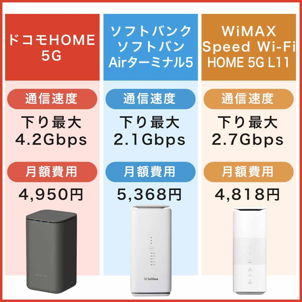 ソフトバンクやWiMAXのホームルーターとドコモHOME 5Gを比較